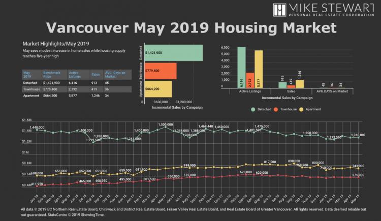 Mike Stewart VancouverMay 2019 Housing Market