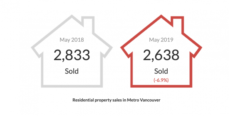Vancouver Housing Market 2019 May