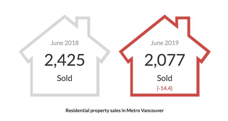 June 2019 Vancouver Housing Market