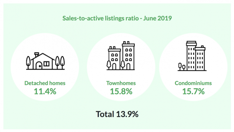 Vancouver Housing Market June 2019