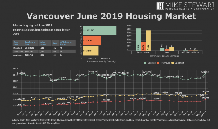 Vancouver Housing Market Stats June 2019