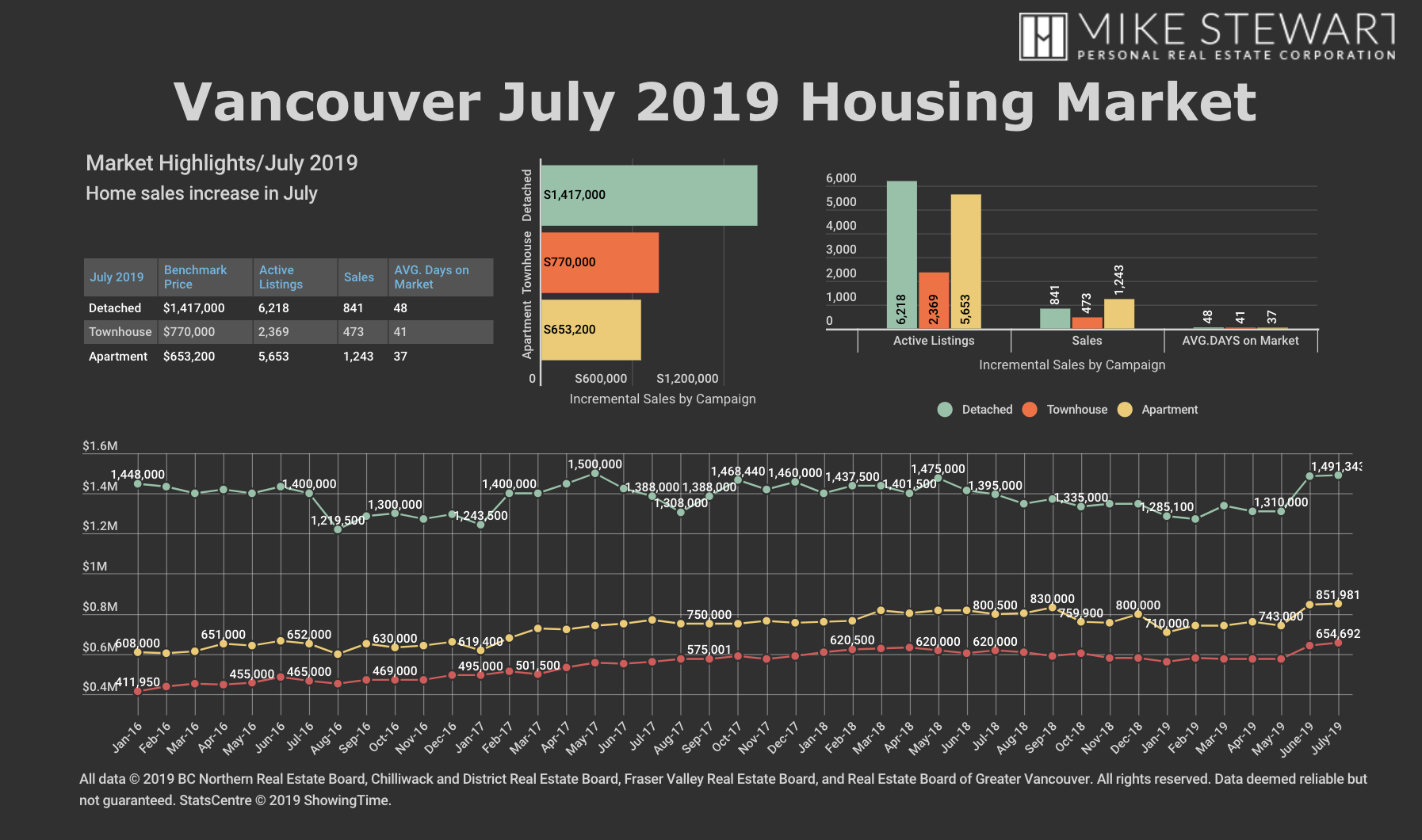 July 2019 REBGV Stats