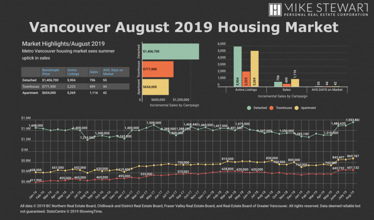 Real Estate Board of Greater Vancouver August 2019 Stats Graph