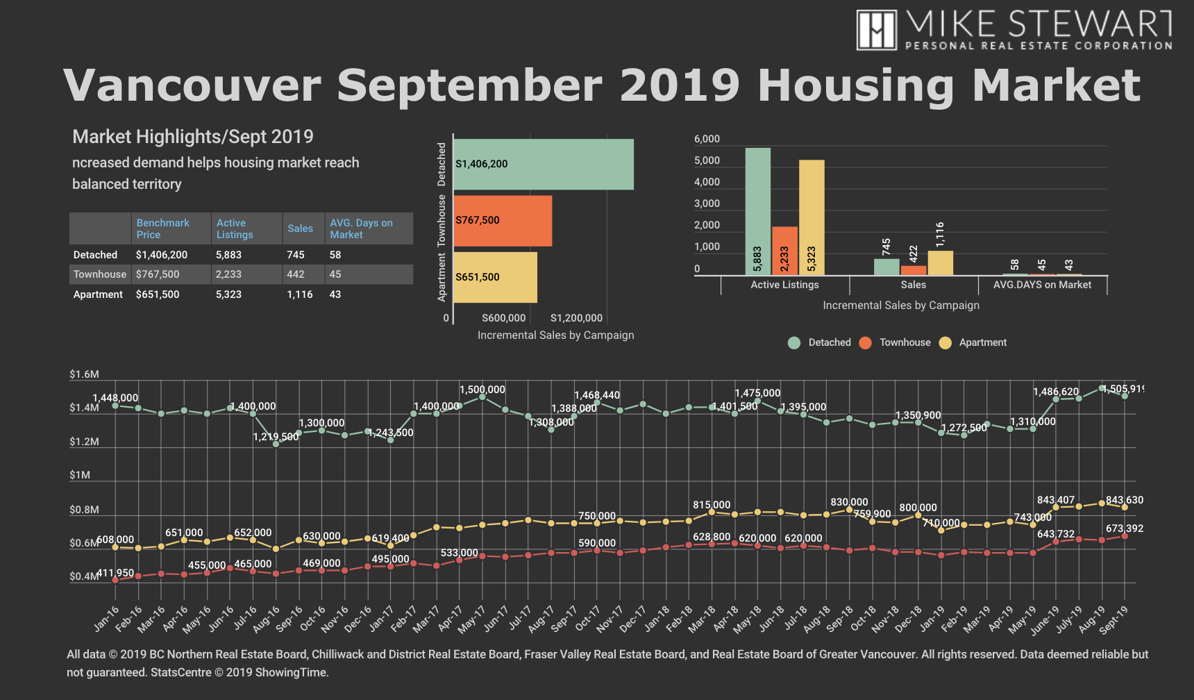 Vancouver Real Estate Market Stats September 2019 Graph