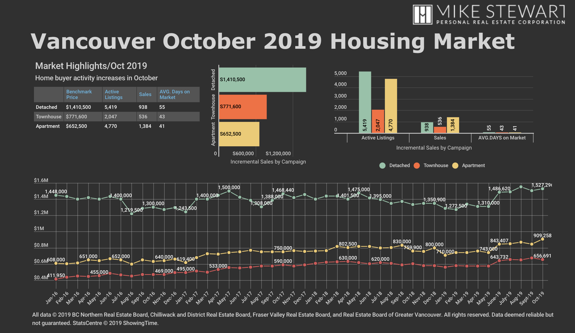 Vancouver Real Estate Market Stats October 2019 Graph