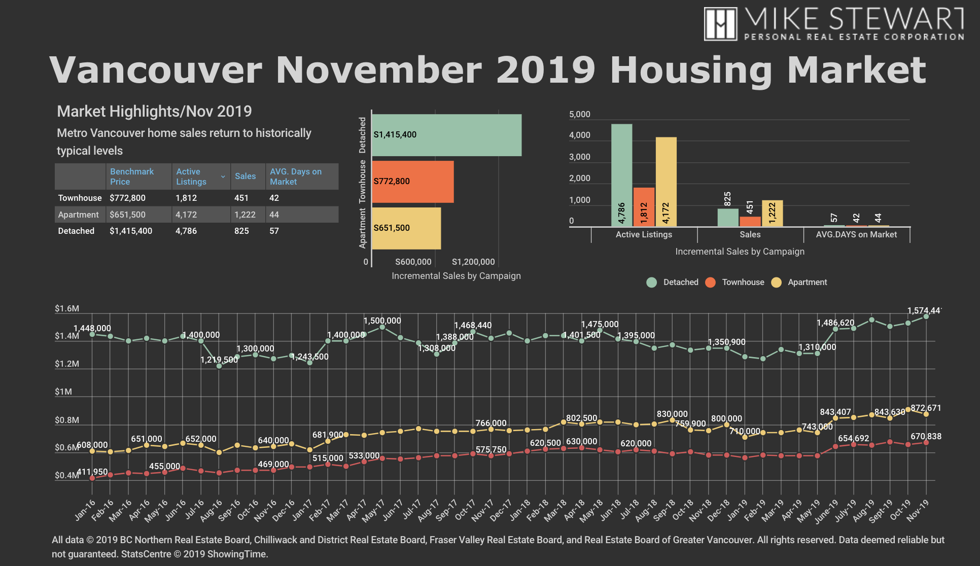 Real Estate Board Of Greater Vancouver November 2019 Stats Graph