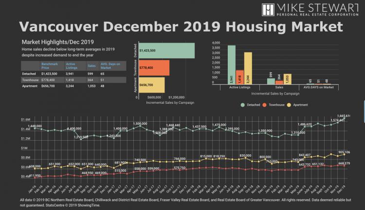 December 2019 Statistics Graph