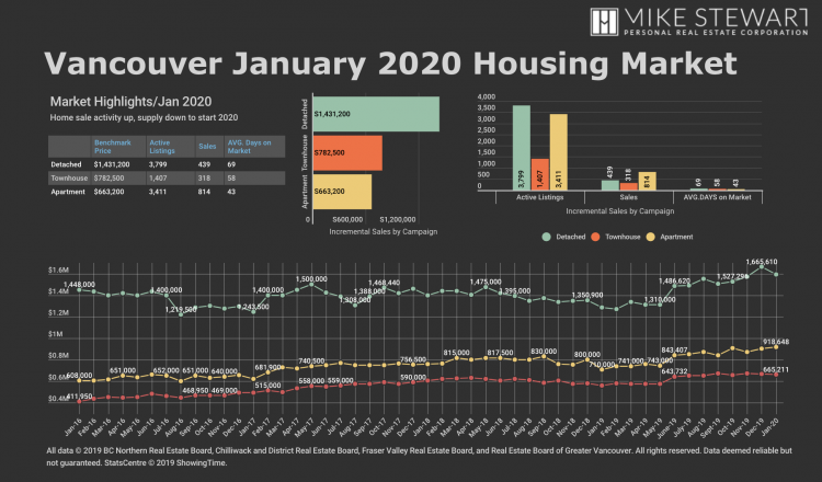 January 2020 real estate market stats graph