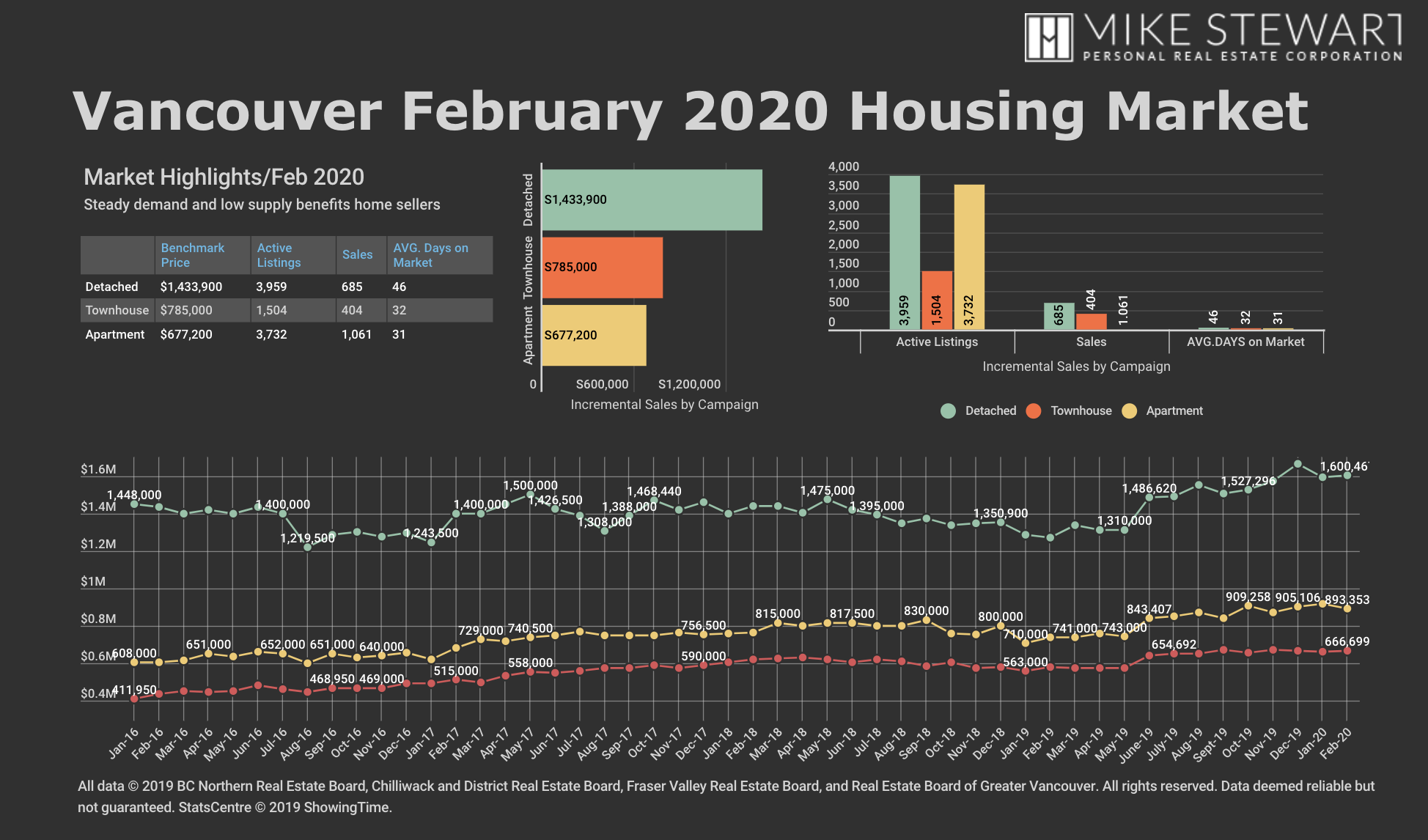 February 2020 Vancouver Real Estate Stats