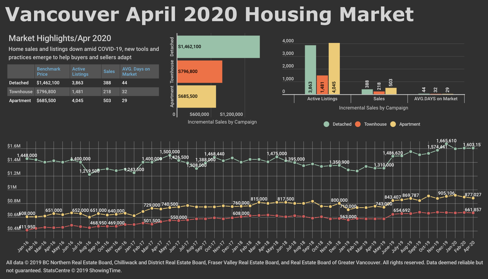 April 2020 REBGV Stats Graph