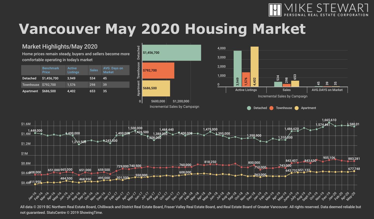 REBGV Stats Graph May 2020