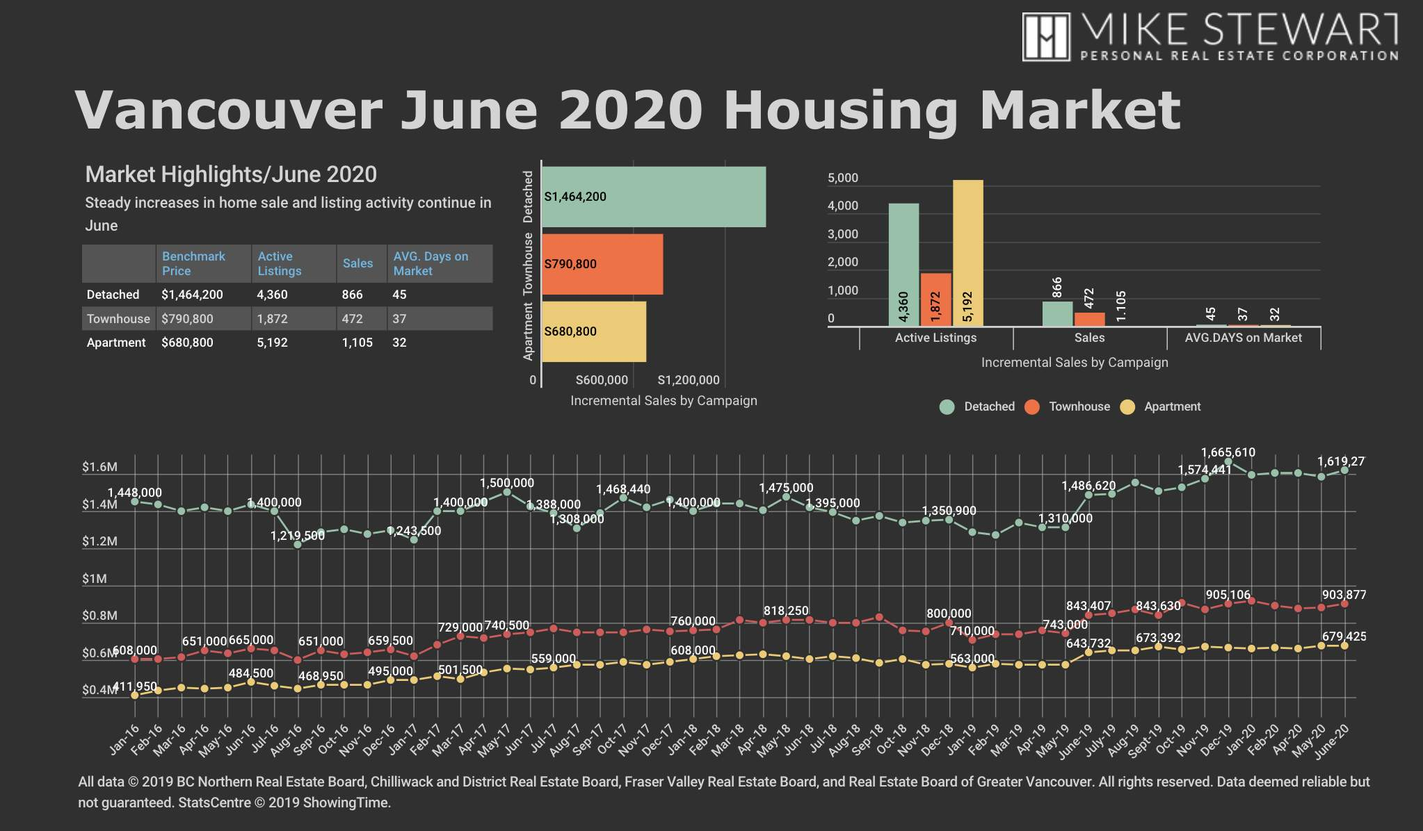 June 2020 REBGV Stats Graph