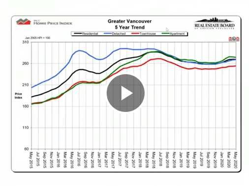 Greater Vancouver 5-year trend for real estate graph