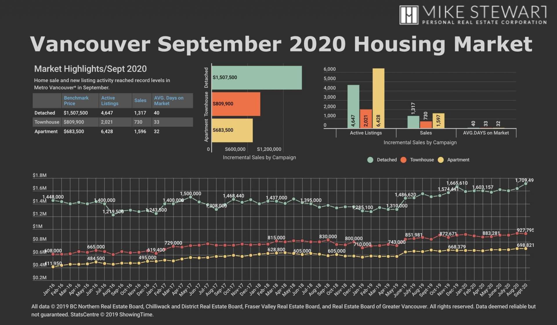 REBGV September 2020 Stats Graph