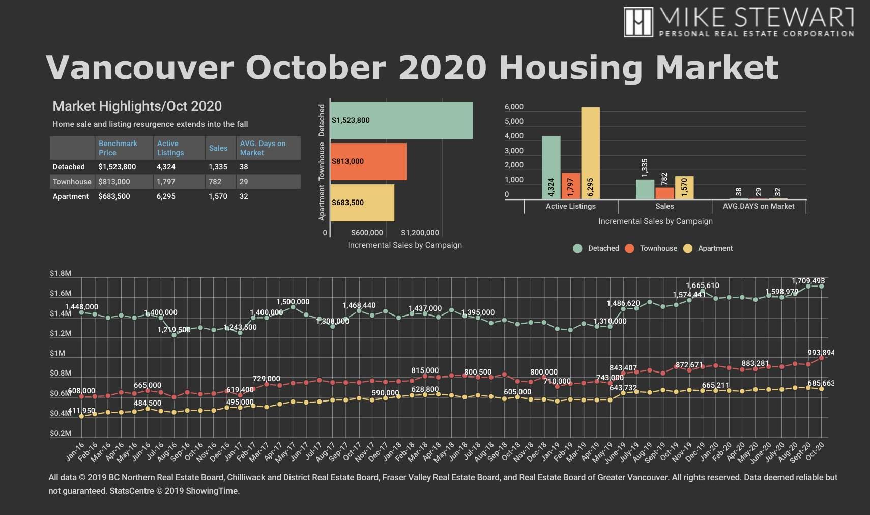October 2020 REBGV Statistics Graph