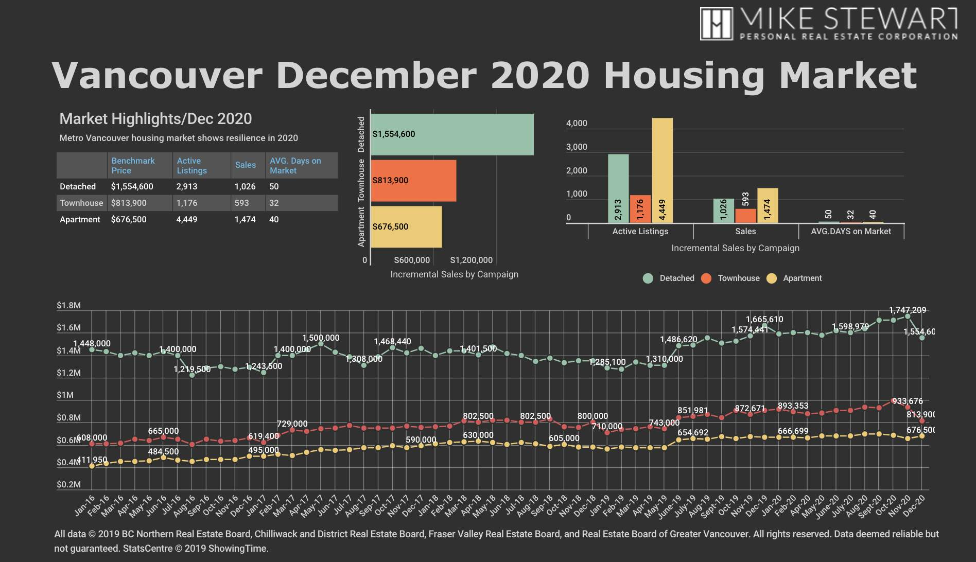 Dec 2020 REBGV Stats Graph