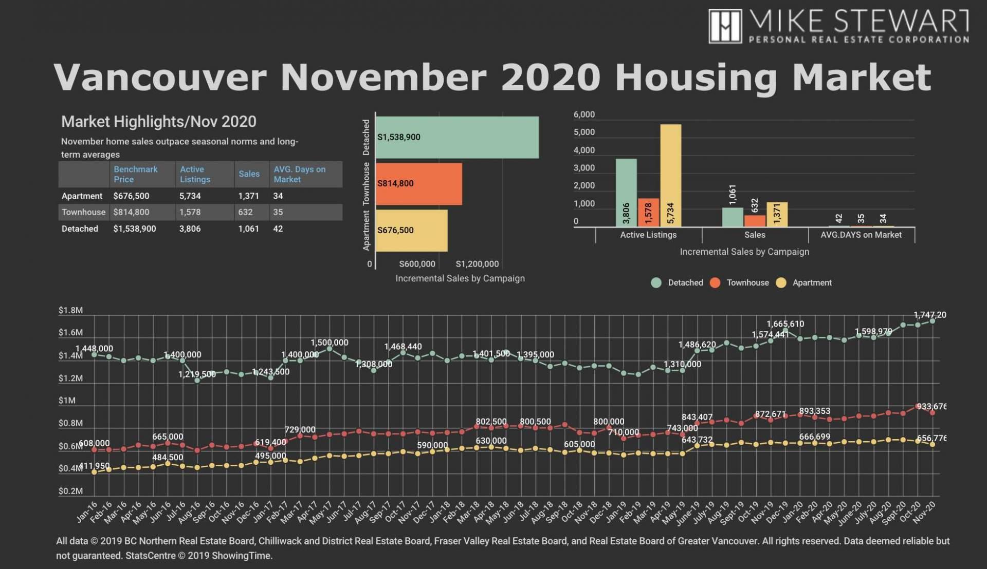 Nov 2020 REBGV Stats Graph