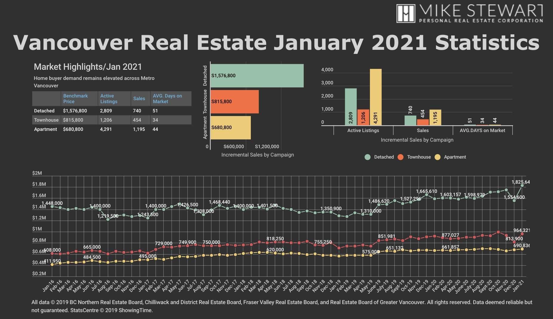 January 2021 REBGV Graph