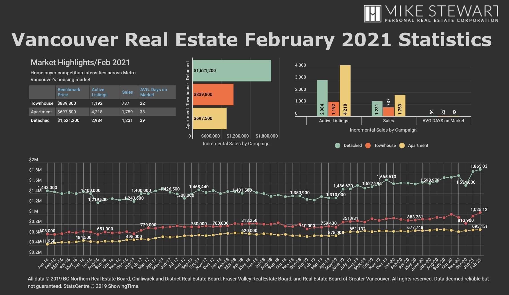 February 2021 REBGV Graph