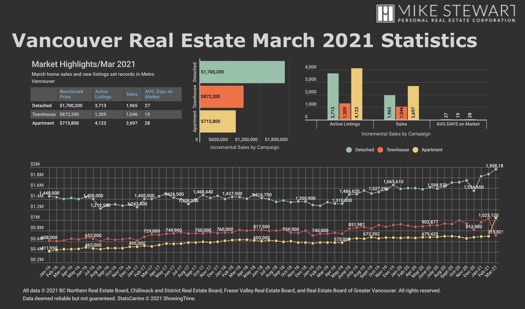 March 21 REBGV Graph