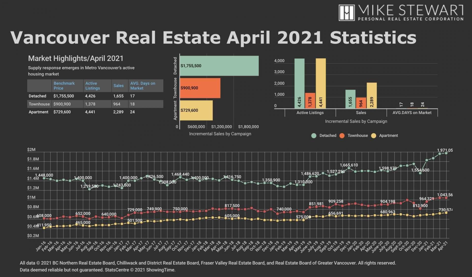 REBGV April-21 Stats Graph