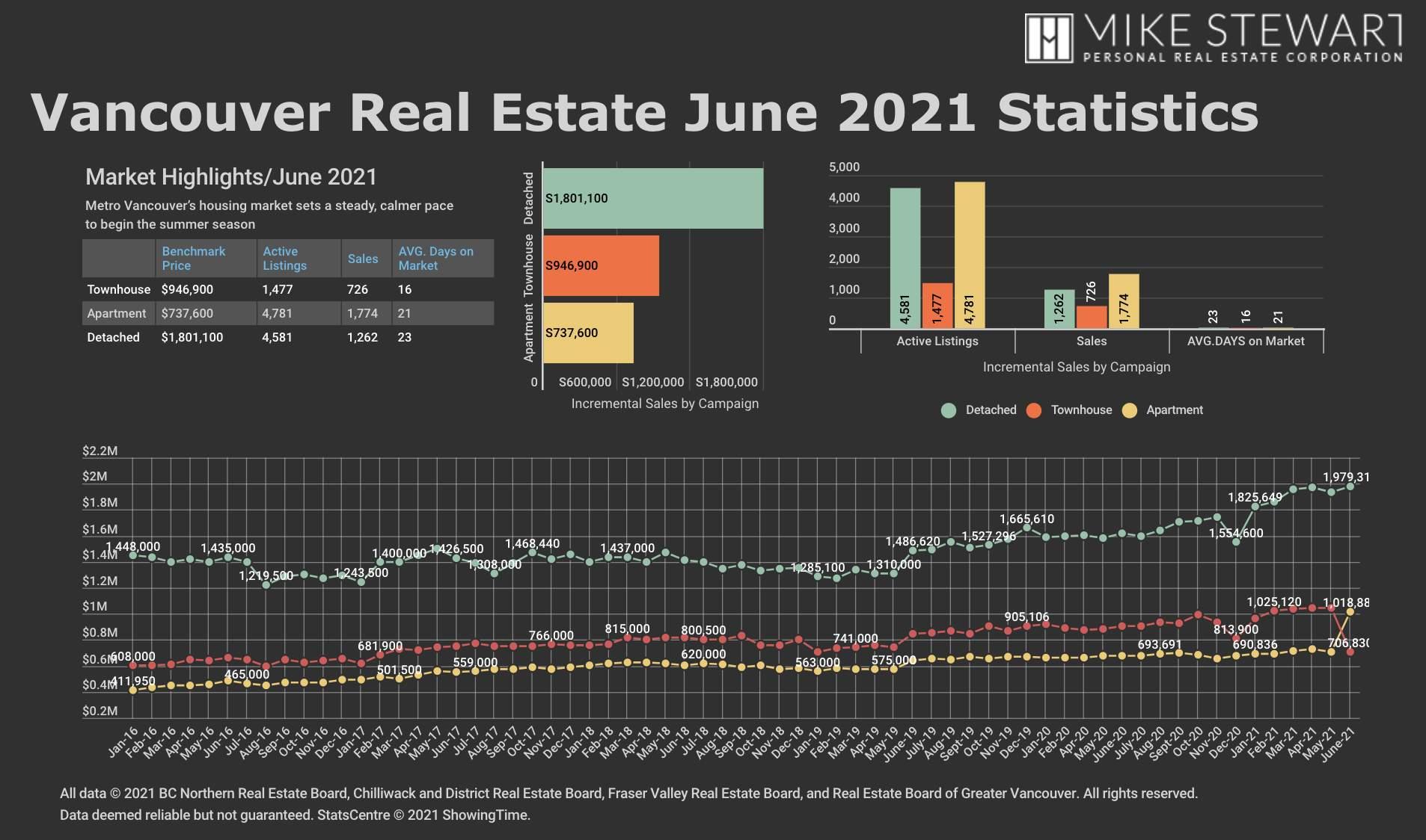 June 21 REBGV Stats Graph