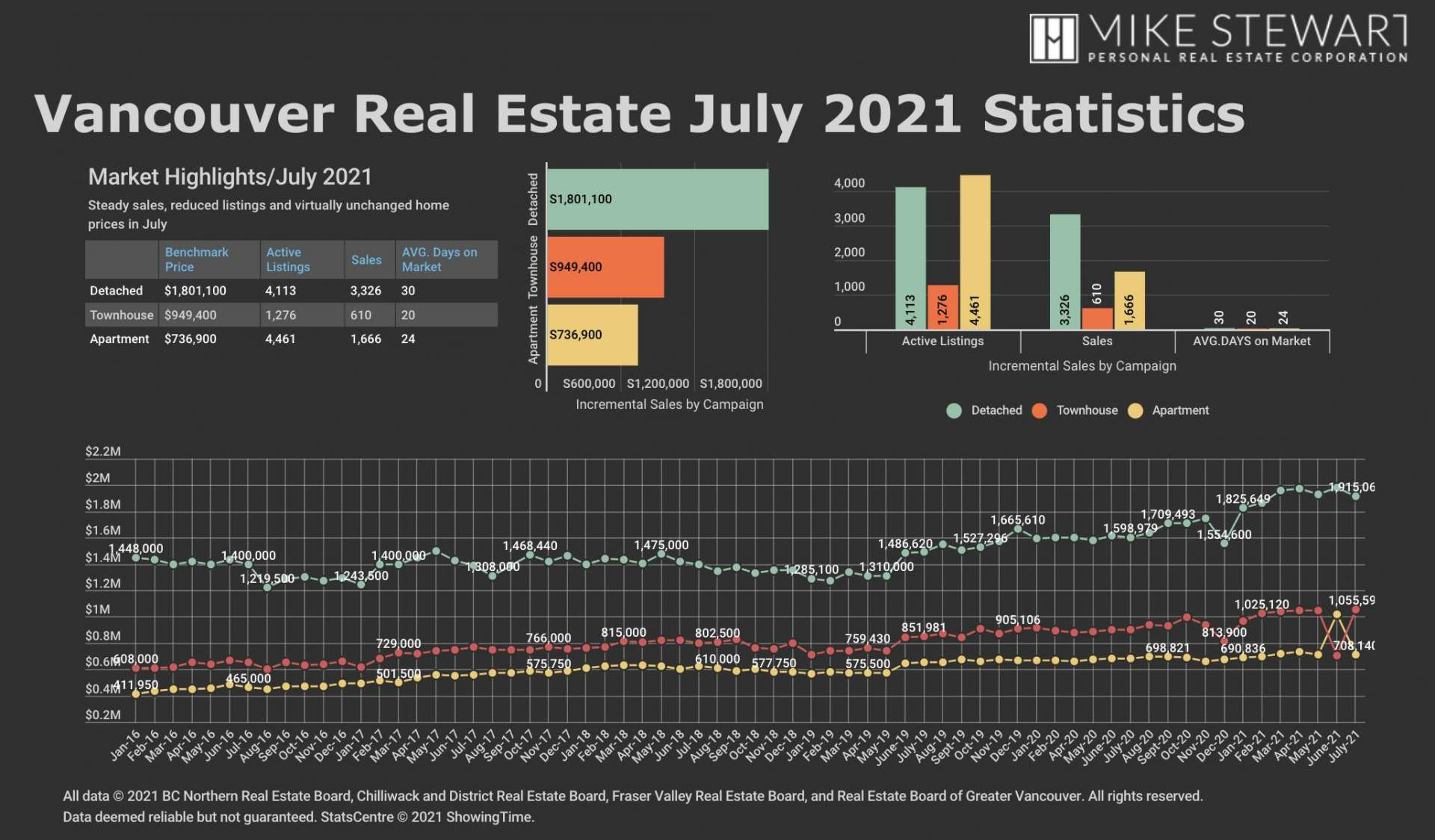 July-21 REBGV Stats Graph